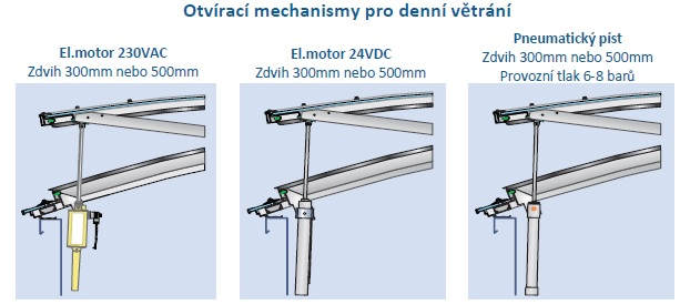 Arcolicht-Tentolicht-otviraci-mechanismy DV