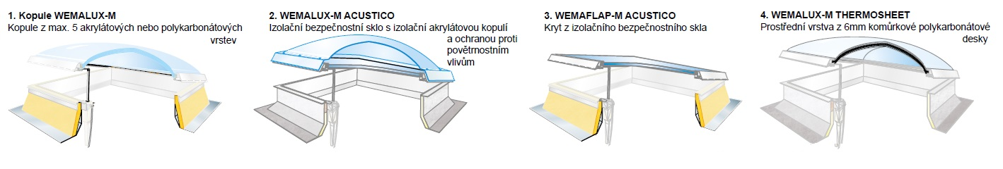 Wemalux-typy-kopuli-3B